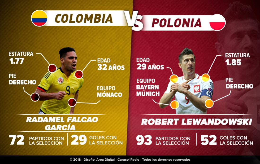 Falcao Vs Lewandowski Mundial 2018: Falcao Vs Lewandowski: Duelo de goleadores en Kazán