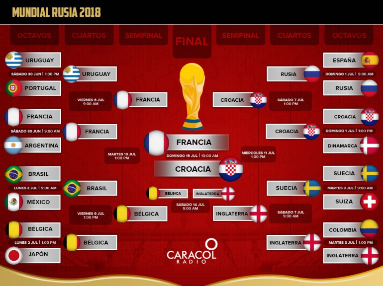 mundial rusia 2018 final francia croacia: Francia-Croacia, final inédita que se jugará en Moscú