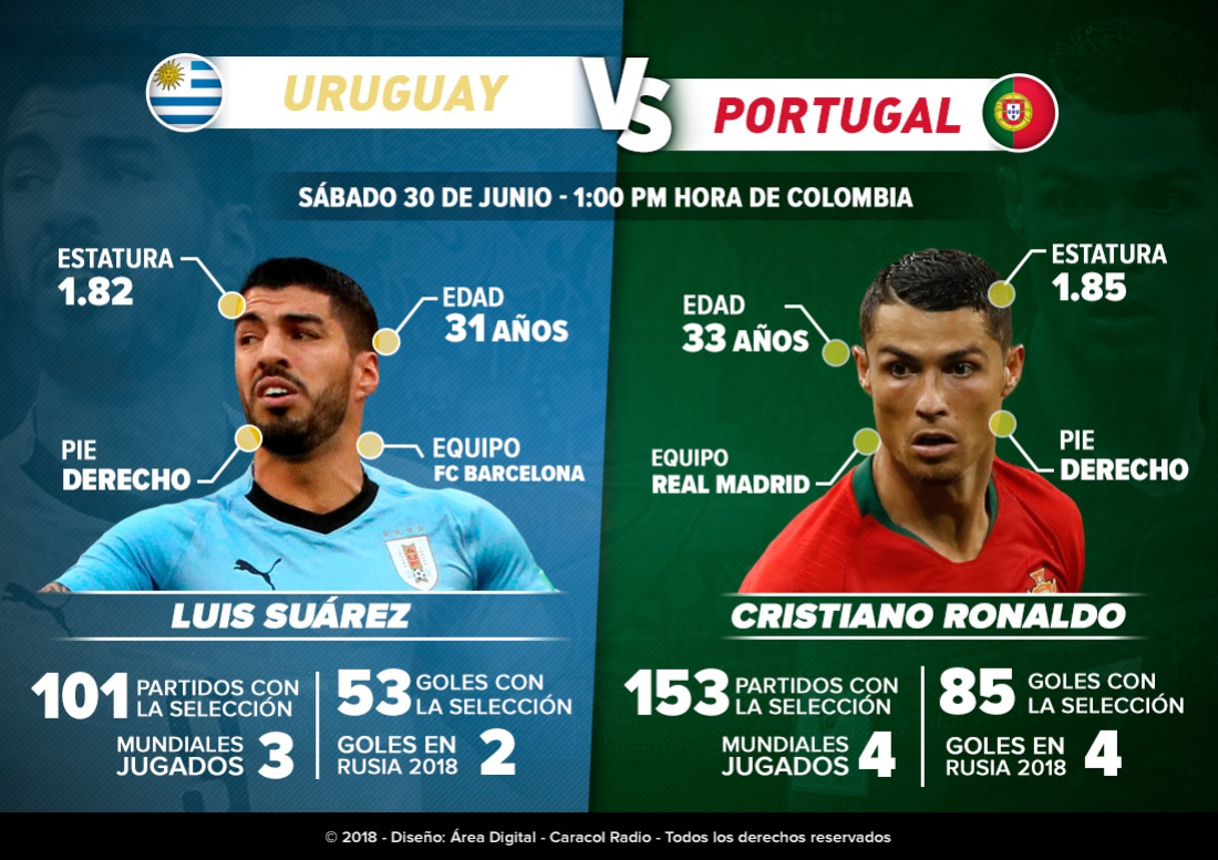 Uruguay Portugal Suárez Cristiano Mundial Rusia 2018: Luis Suárez Vs. Cristiano Ronaldo, duelo de goleadores en Sochi