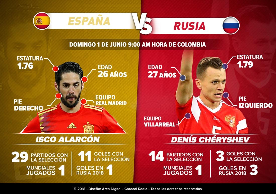 Isco Vs Chéryshev Mundial 2018: Isco Vs Chéryshev: Magia española contra contundencia rusa