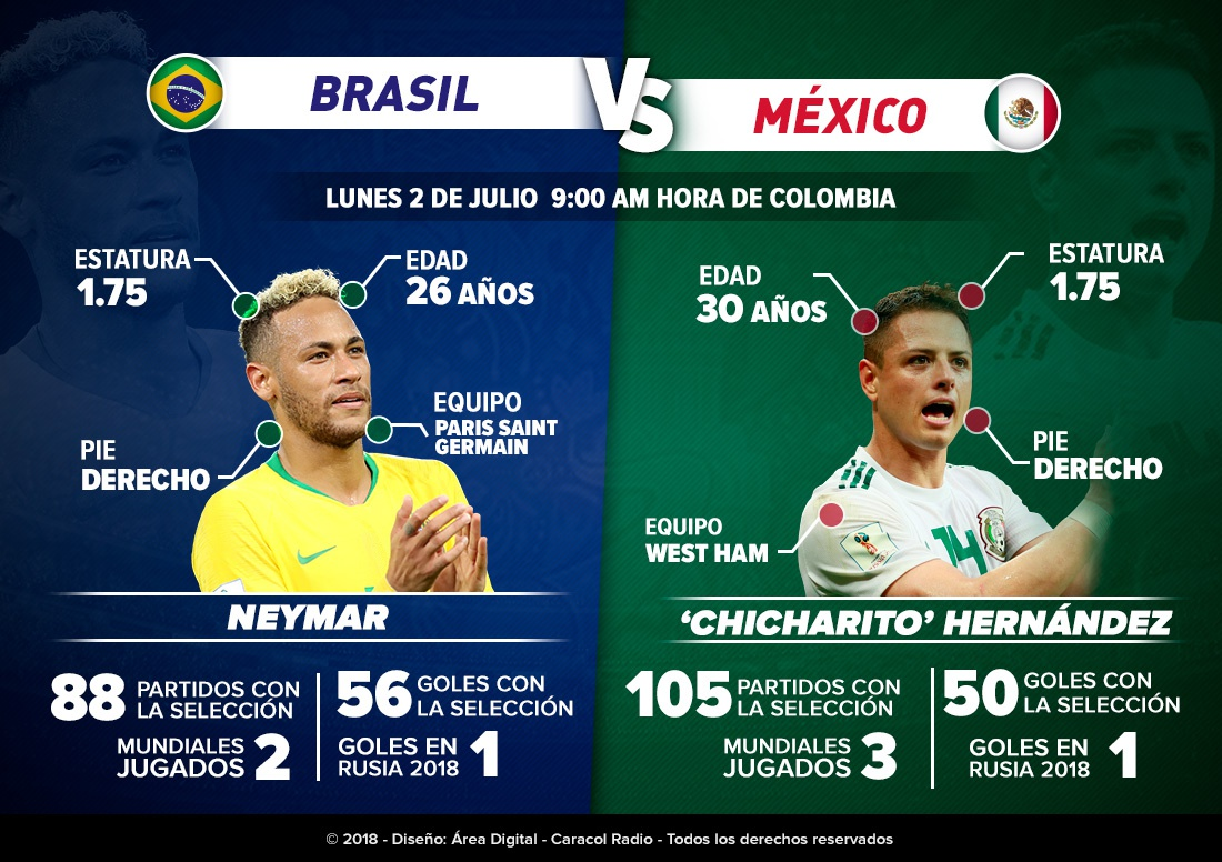 Chicharito vs neymar