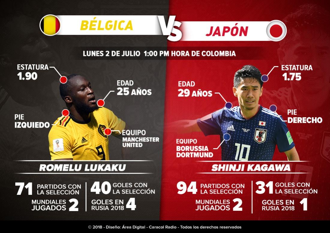 Lukaku Vs Kagawa Mundial de Rusia: Lukaku Vs Kagawa: Capacidad goleadora contra velocidad mental