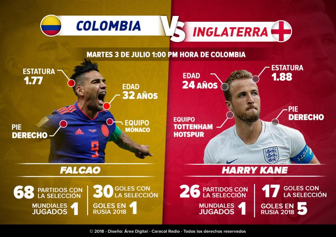 Colombia Inglaterra online Falcao Kane: Falcao Vs. Kane: dos goleadores de clase mundial por un cupo en cuartos