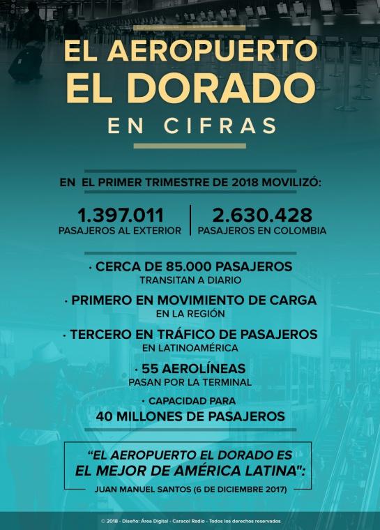 Fallas aeropuerto El Dorado: LÍNEA DE TIEMPO: Las fallas del aeropuerto El Dorado