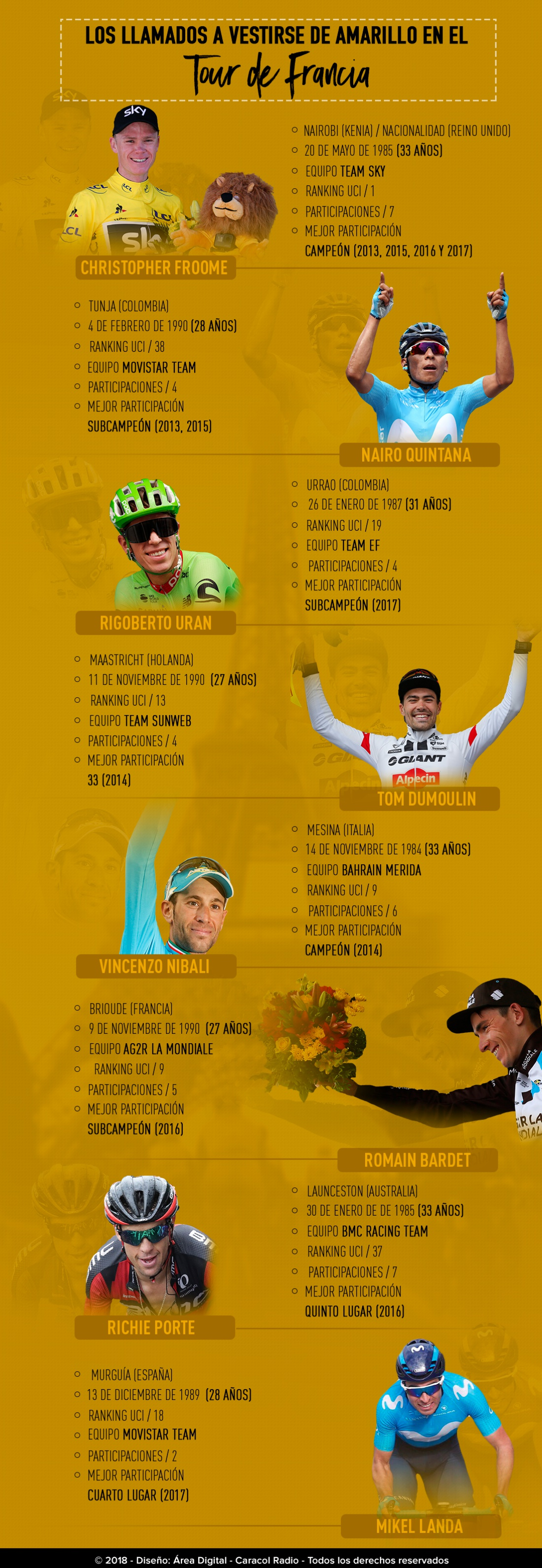 Favoritos Tour de Francia: Los llamados a vestirse de amarillo en el Tour de Francia