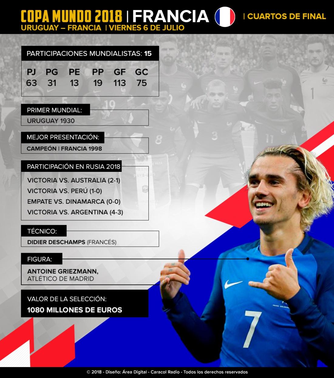 Infografía Francia Mundial: Francia le apuesta a su segundo título Mundial