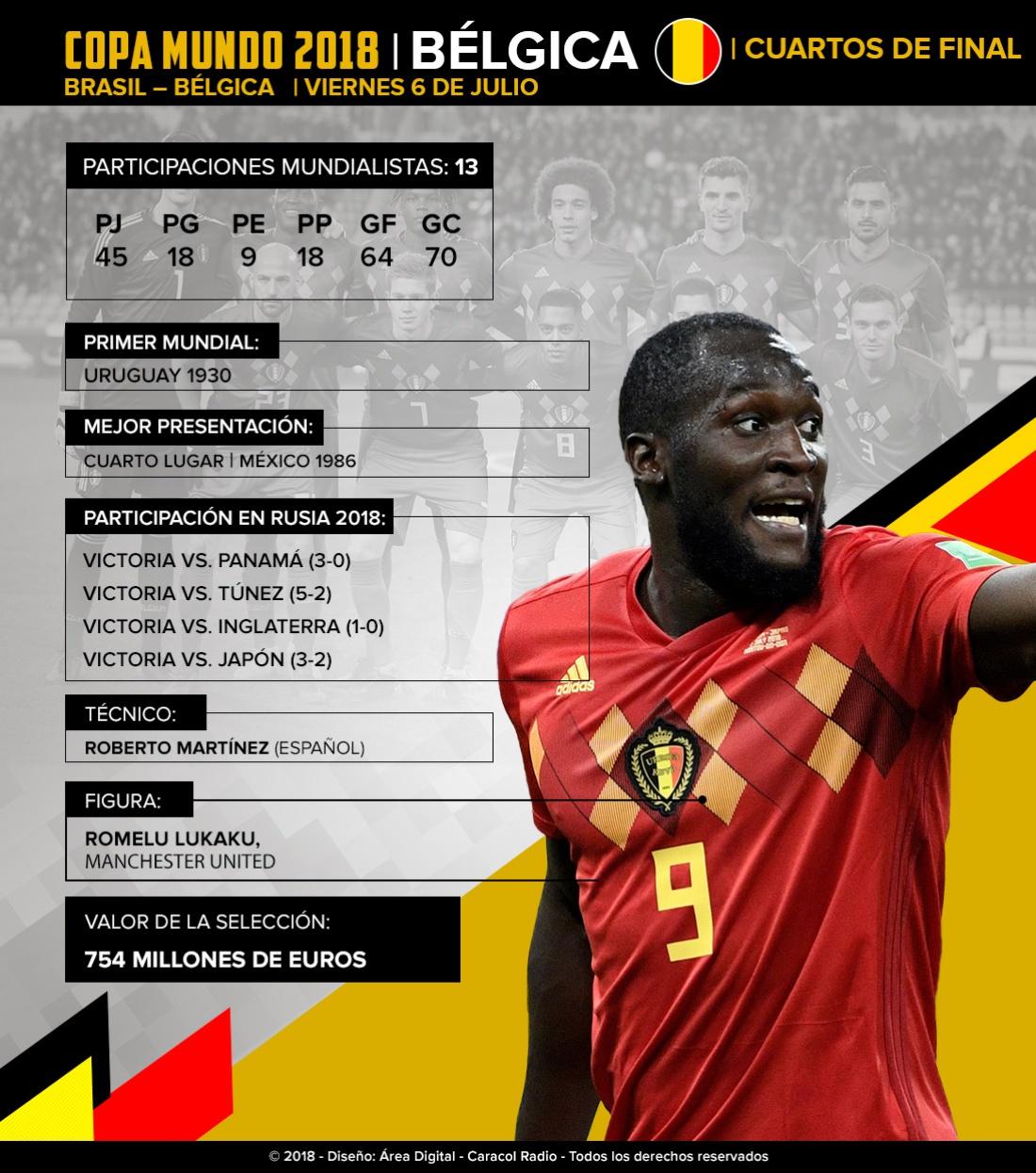 Bélgica Mundial Rusia 2018: Bélgica sueña con su segunda semifinal, soportado en su poder ofensivo