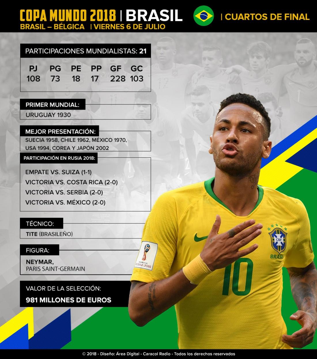 Brasil Bélgica Mundial Rusia hexacampeón del mundo: Brasil se ilusiona con el hexacampeonato del mundo