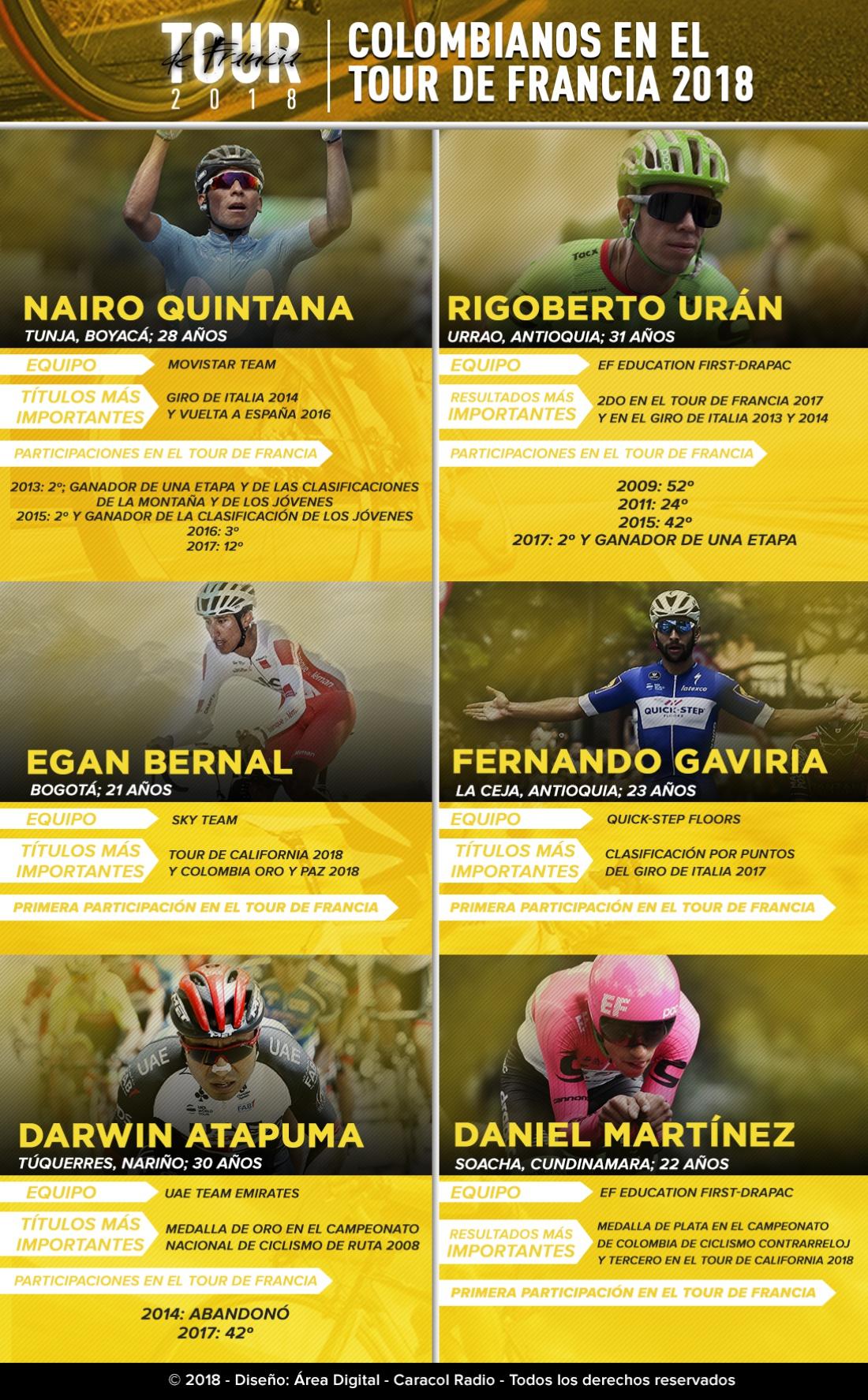 Ciclismo Tour Francia: Los 'escarabajos' que buscan el primer título del Tour para Colombia