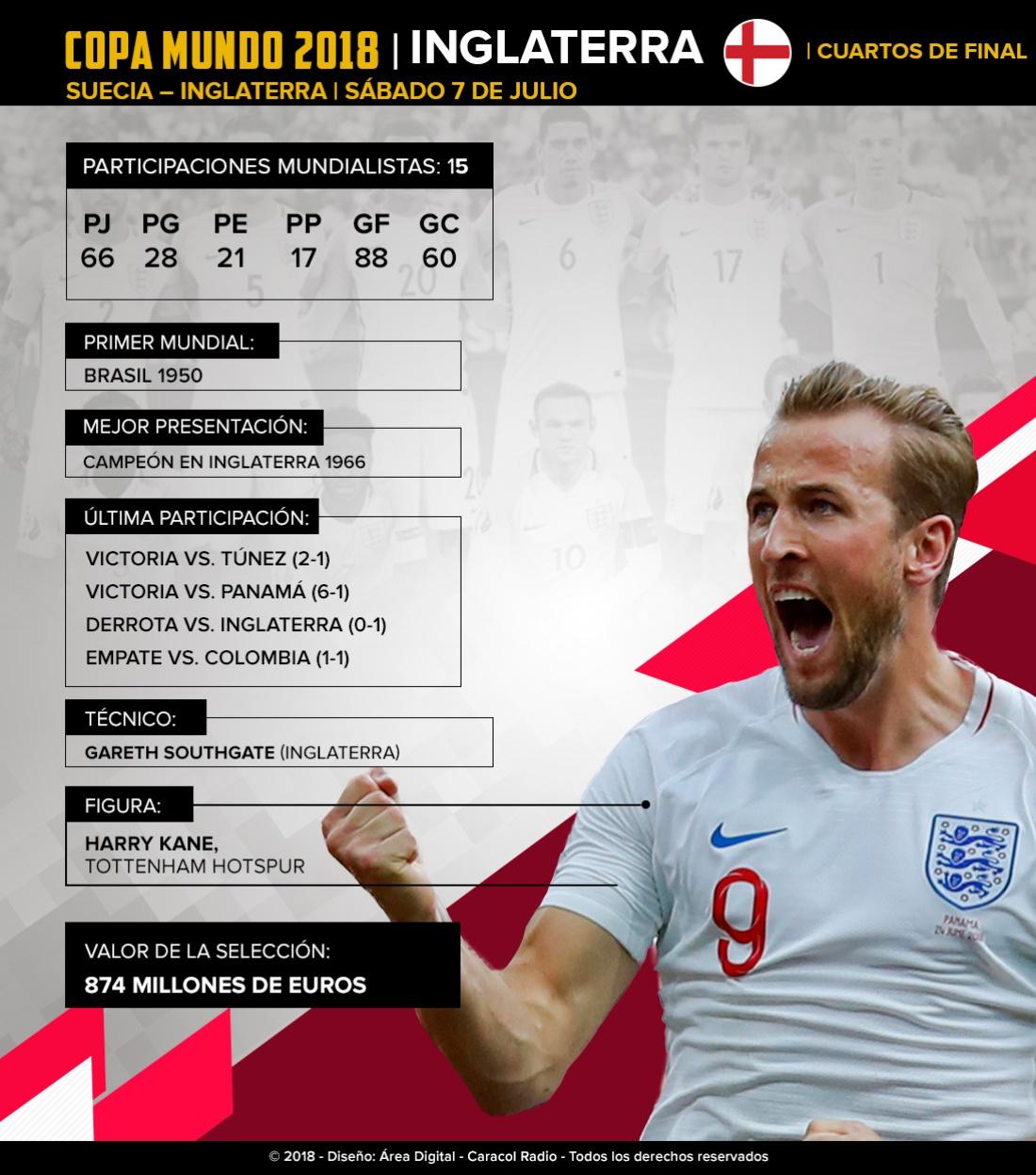 Inglaterra Mundial Rusia: Inglaterra: El sueño de la segunda Copa del Mundo está más cerca