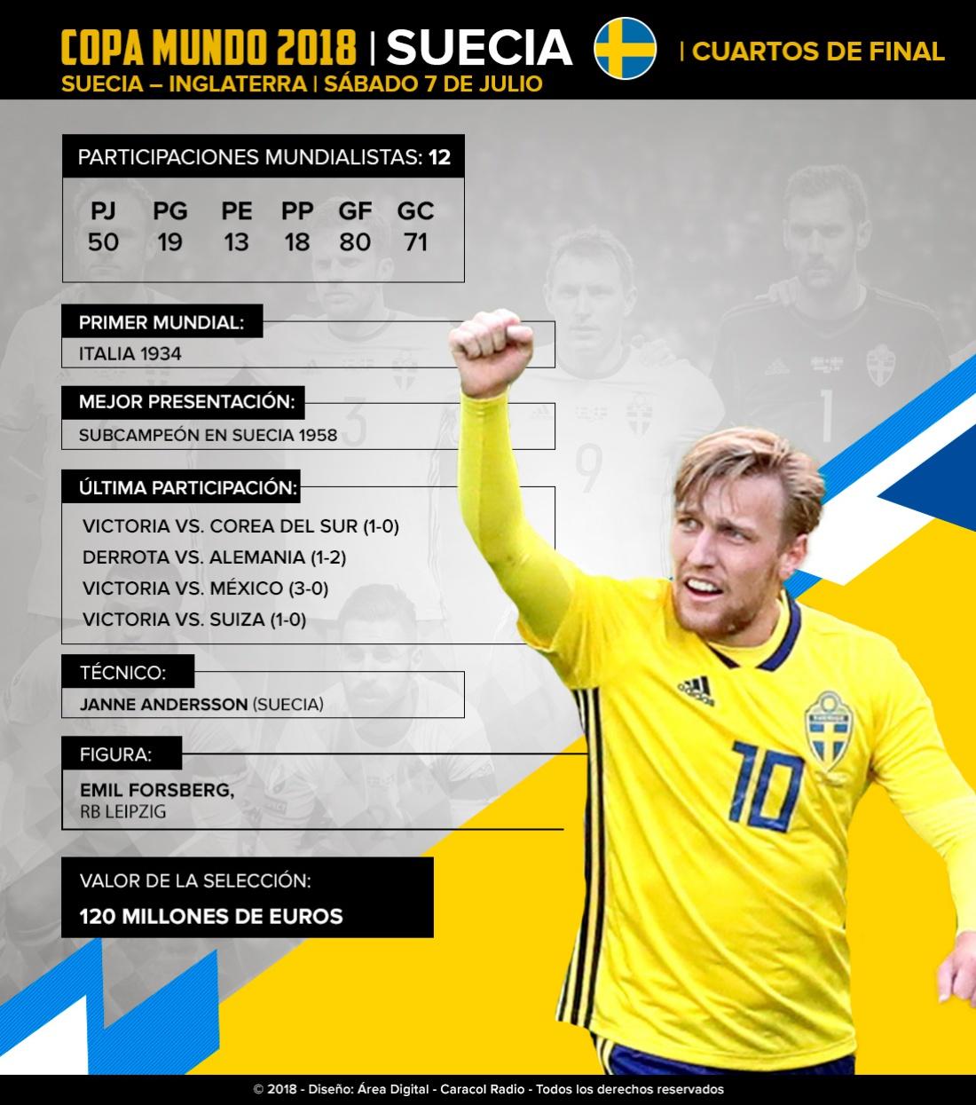 Suecia Rusia 2018: Suecia: Los 'vikingos' quieren seguir dando la sorpresa en Rusia 2018
