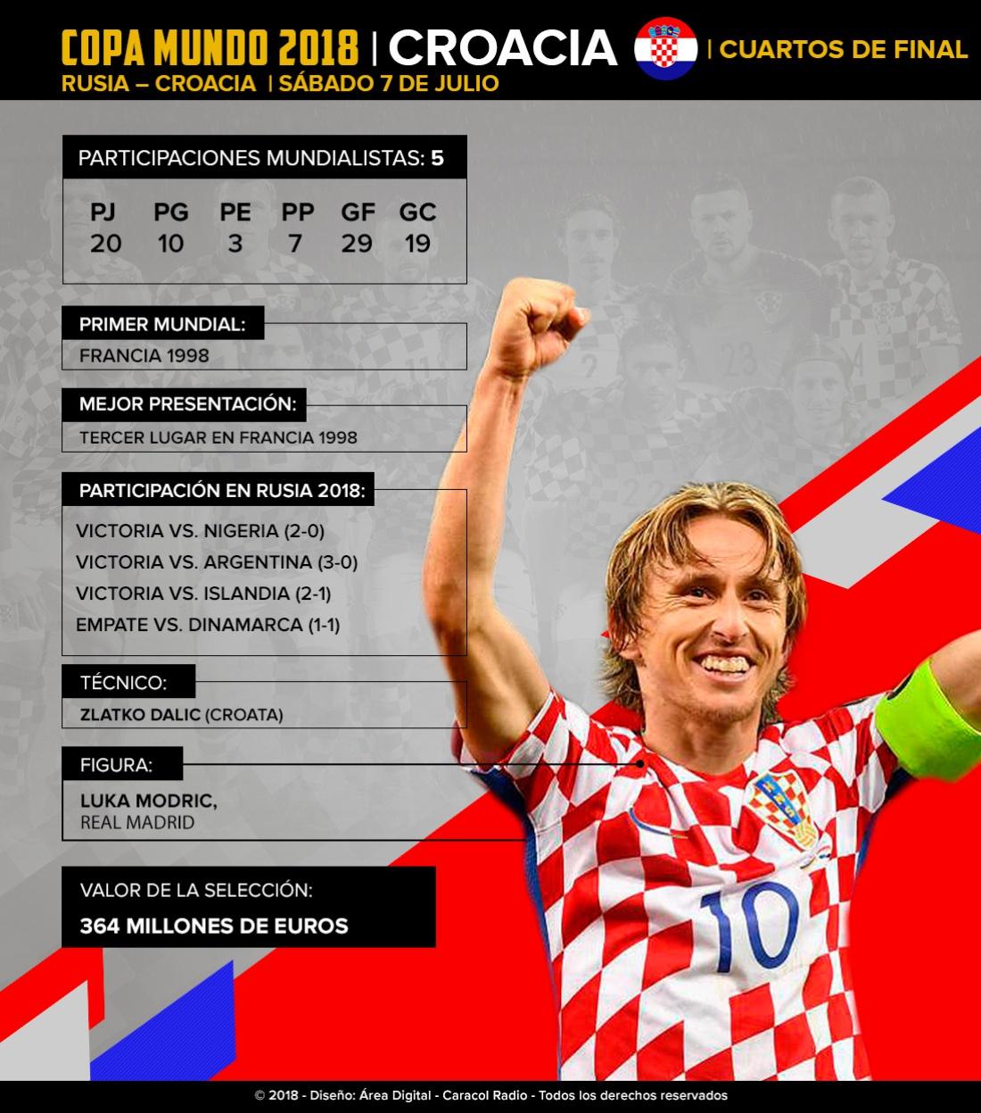 Croacia Mundial Rusia 2018: Croacia: De la mano de Modric buscan repetir lo hecho en Francia 1998