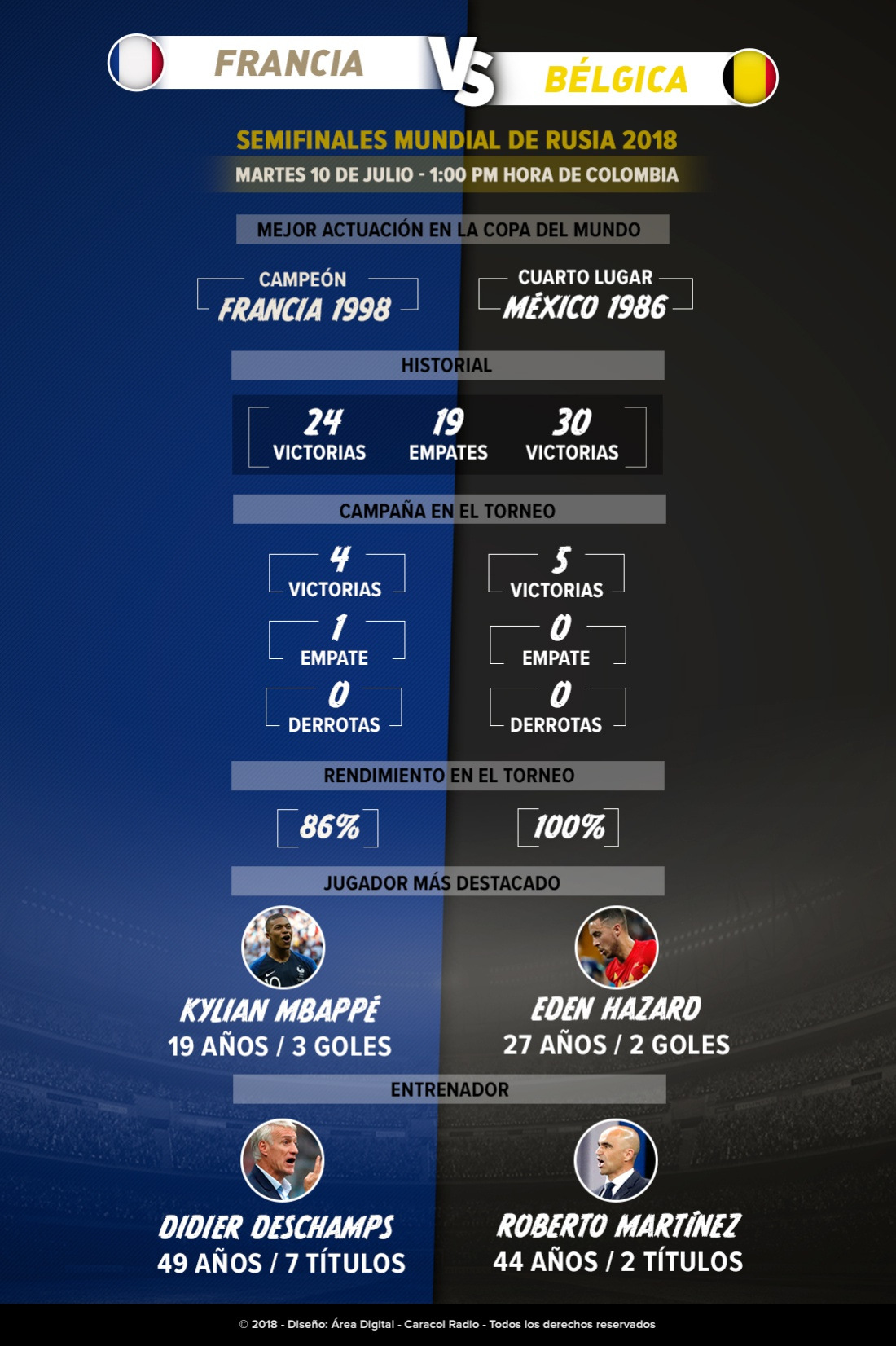 francia beñgica on line: Mano a mano: Francia - Bélgica, dos favoritos al título