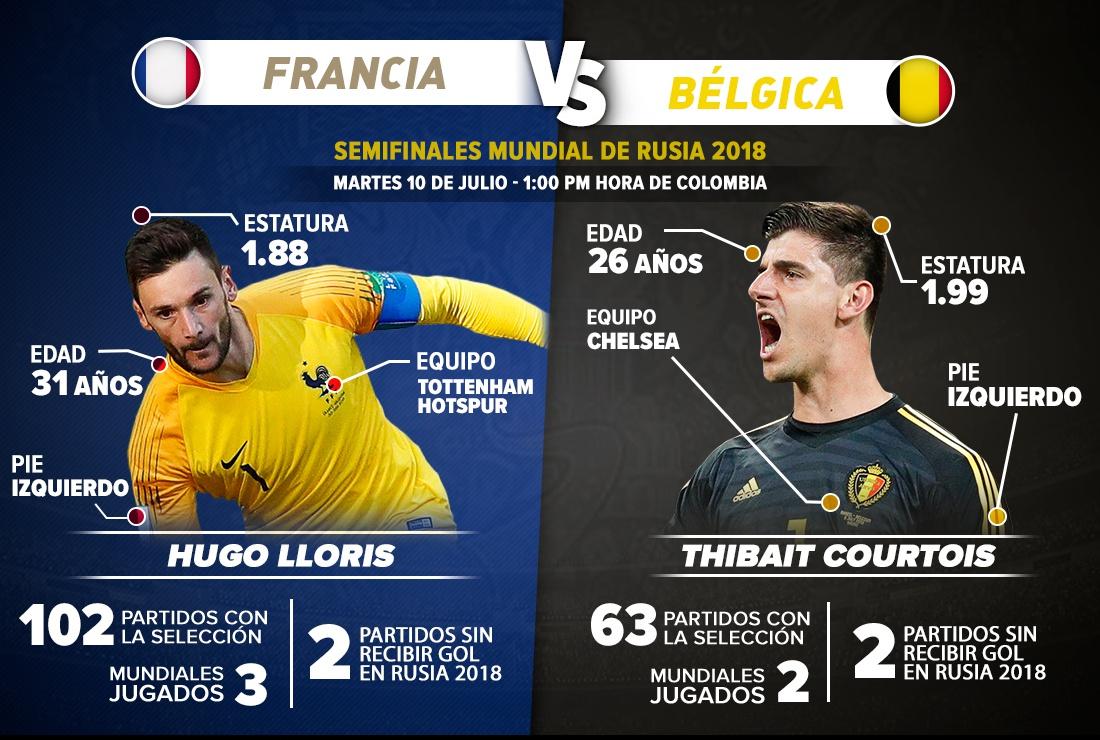 francia belgica on line: Duelo de arquerazos: Lloris y Courtois por su primera final mundialista