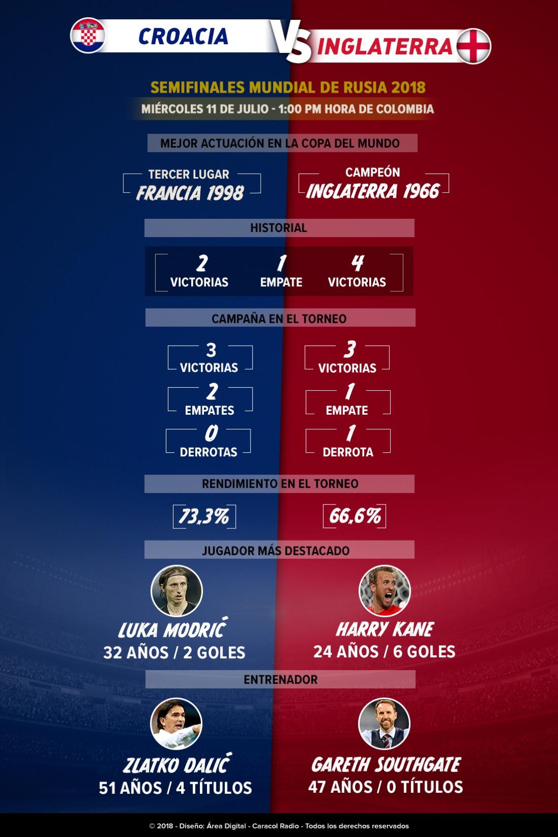 En vivo Croacia Inglaterra online estadísticas Mundial Rusia 2018: Cara a cara: Croacia e Inglaterra intentarán acceder a la final del Mundial