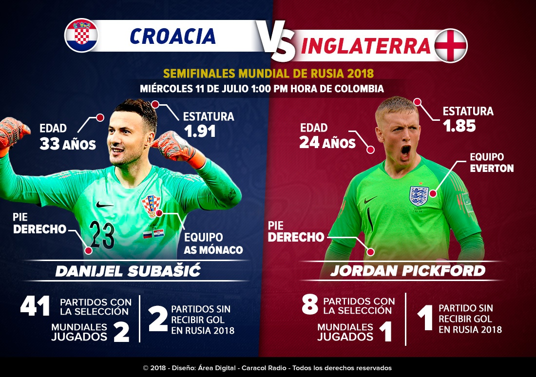 Image Result For Inglaterra Croacia Vivo Online