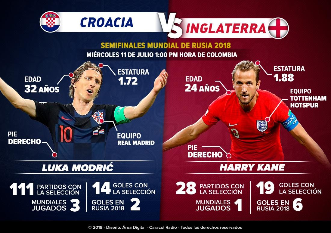 En vivo Croacia Inglaterra online Modric Kane Mundial Rusia 2018: Modrić Vs. Kane: dos cracks se enfrentarán en el Estadio Luzhnaki
