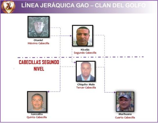 Bandas criminales: Así está conformada la línea de mando hoy en el Clan del Golfo