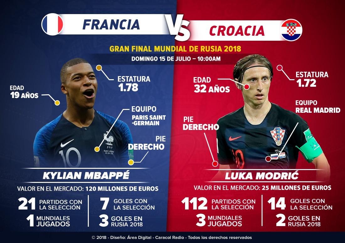 En vivo Francia Croacia final Mundial Rusia 2018 Lloris Subasic: Mbappé Vs. Modric: la pelea por el balón de oro del Mundial
