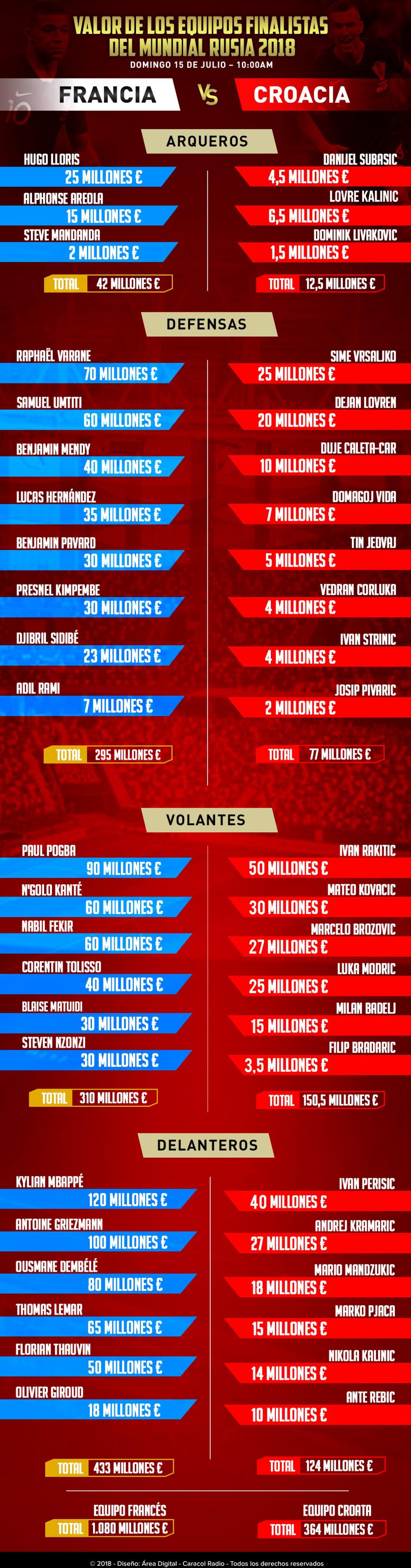 En vivo Francia Croacia final Mundial Rusia 2018 costo nóminas: Peso por peso: valor de las nóminas de Francia y Croacia