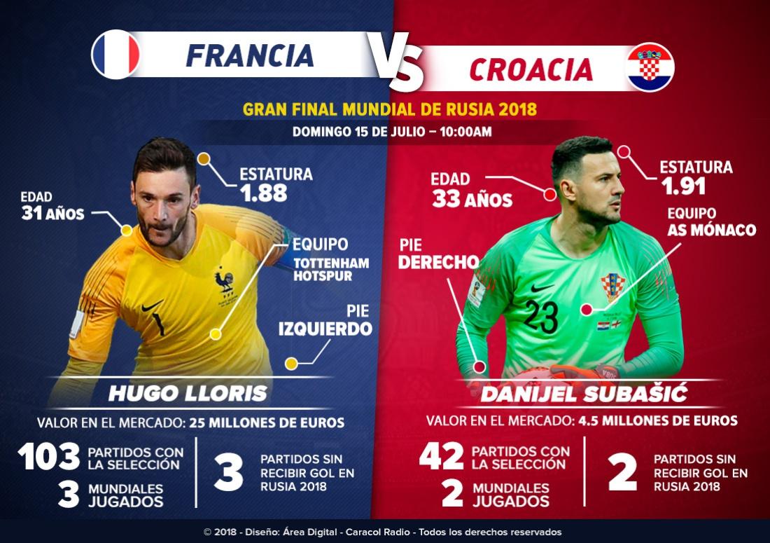 En vivo Francia Croacia final Mundial Rusia 2018 Lloris Subasic: Lloris Vs. Subasic: los guardianes del arco buscarán la Copa del Mundo
