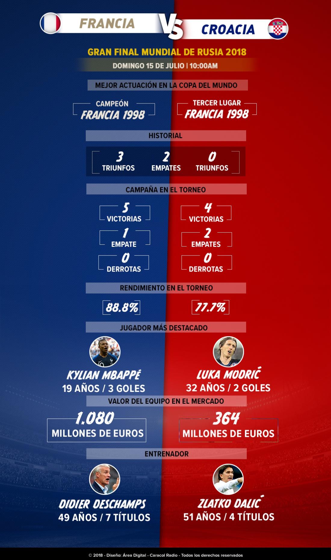 En vivo Francia Croacia final Mundial Rusia 2018 Lloris Subasic: Cara a cara: Francia y Croacia buscarán el título de la Copa del Mundo