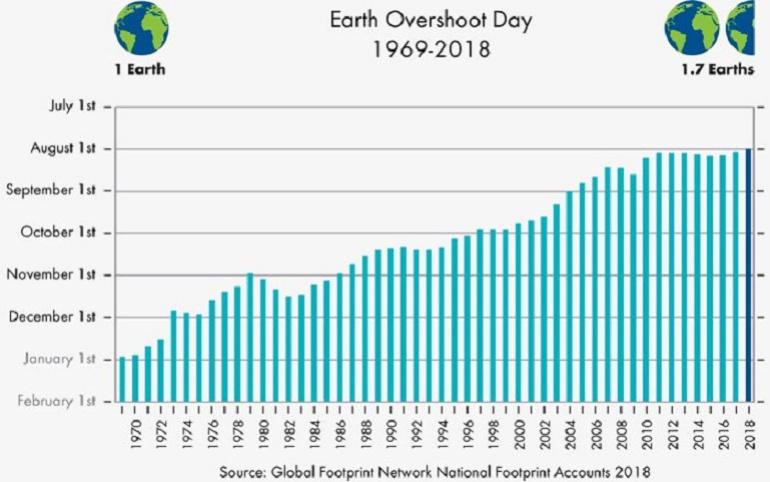 Medio ambiente: El 1 de agosto se habrán acabado recursos renovables de 2018: ONG