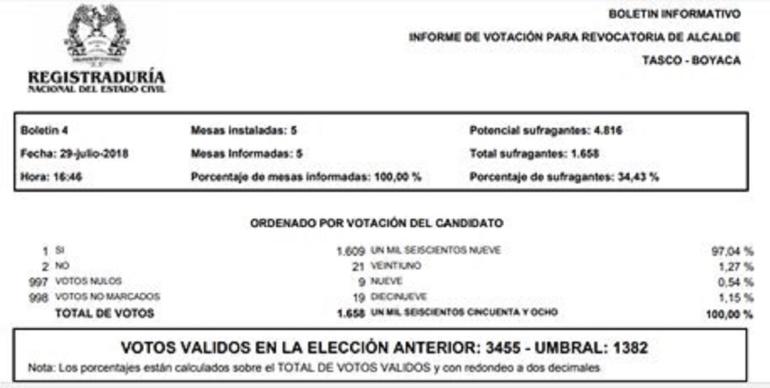 Primer alcalde revocado en Colombia: Alcalde de Tasco, primero en ser revocado en la historia de Colombia