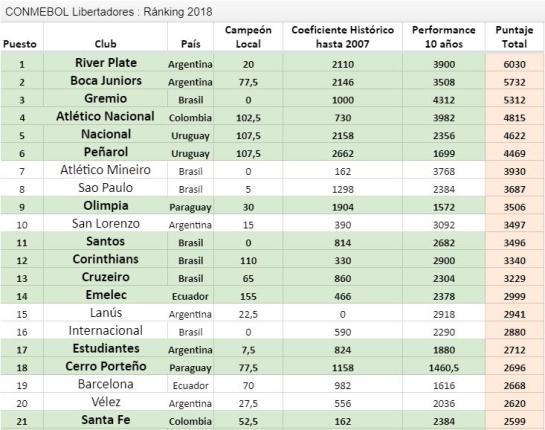 Atlético Nacional Copa libertadores: Nacional está en el cuarto puesto del ranking histórico de la Libertadores