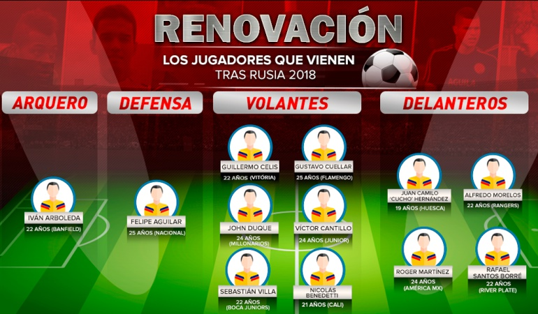 seelccion colombia qatar 2022: Renovación: Los jugadores a tener en cuenta para Qatar 2022