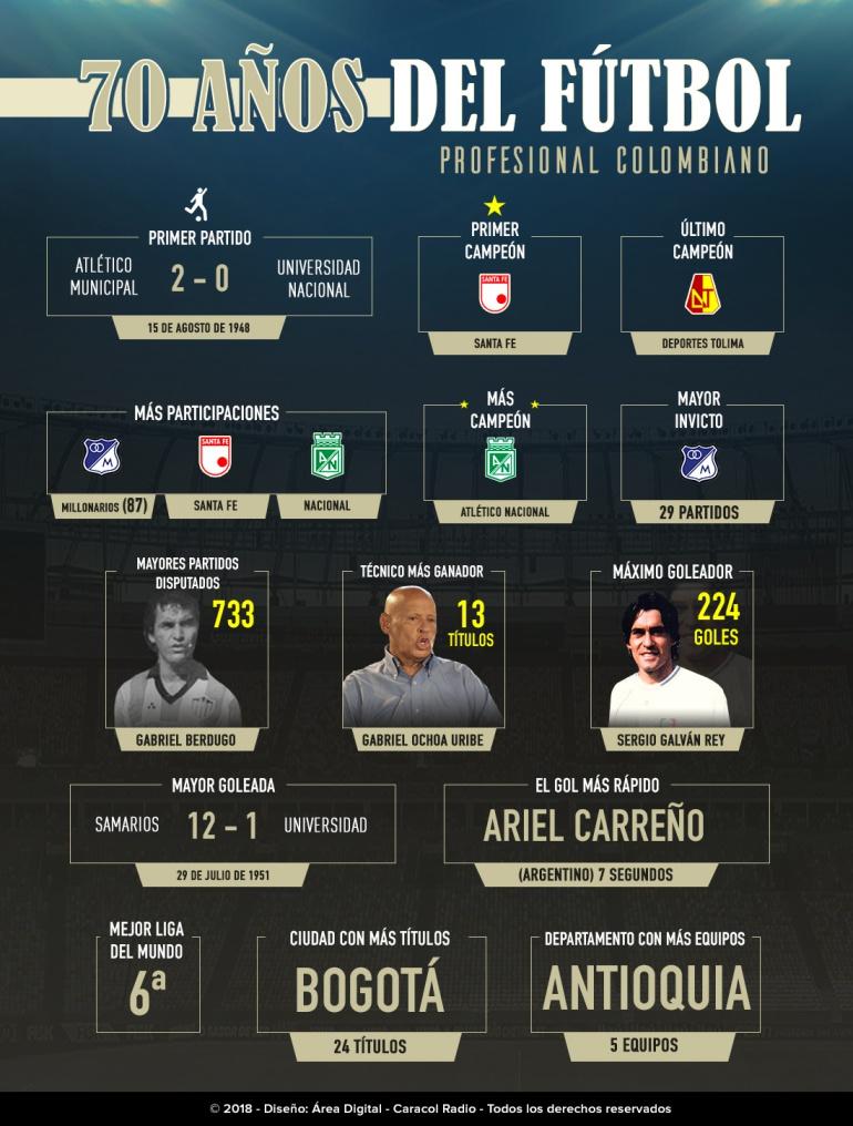 Aniversario Liga: El fútbol colombiano celebra 70 años de historia