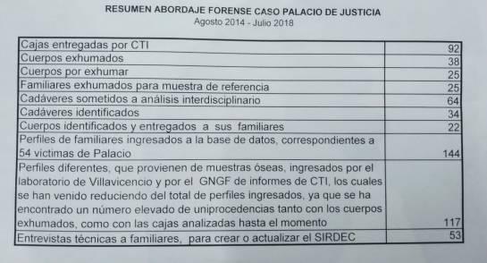 Palacio de Justicia: Familias no denunciaron desapariciones en holocausto del Palacio: M. Legal