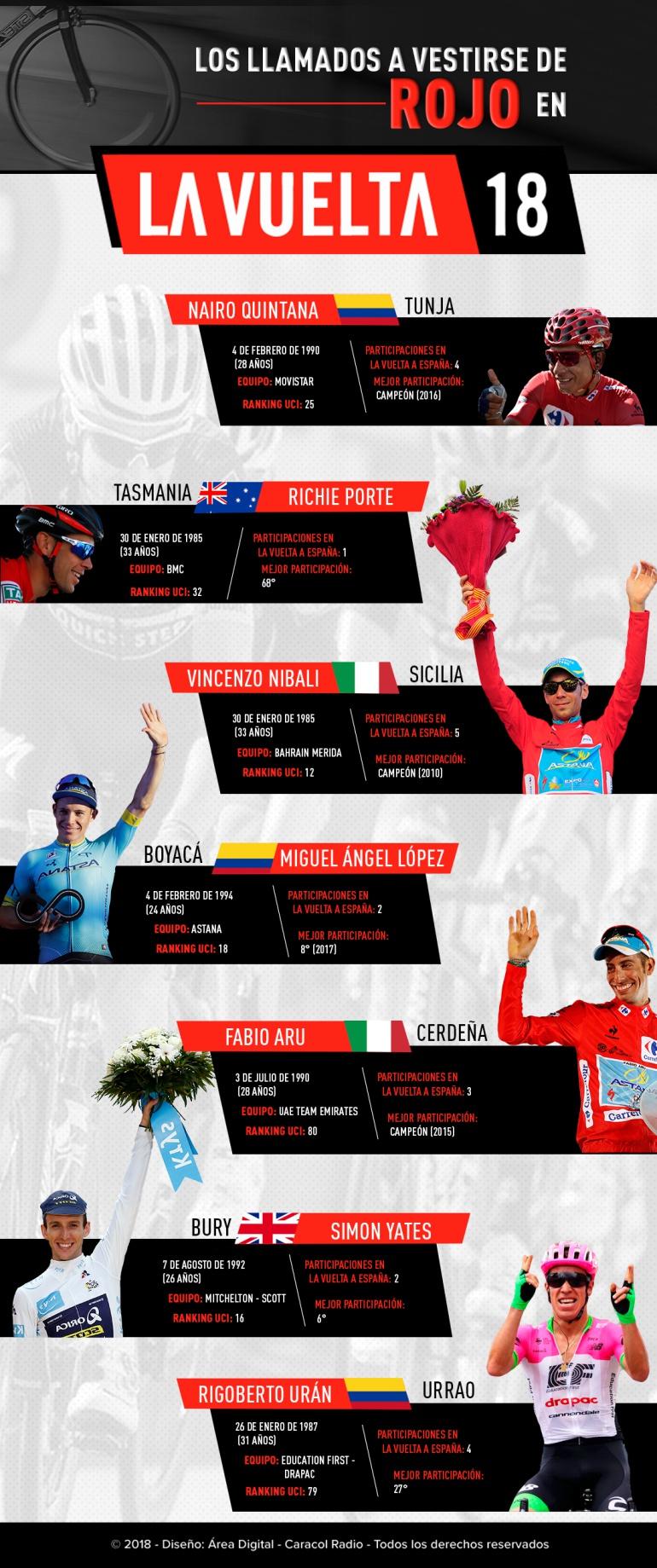 Vuelta a España 2018 favoritos: Los favoritos al título de la Vuelta a España