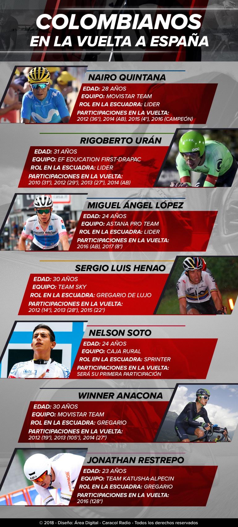 vuelta na españa colombianos: Los colombianos que estarán en la Vuelta a España