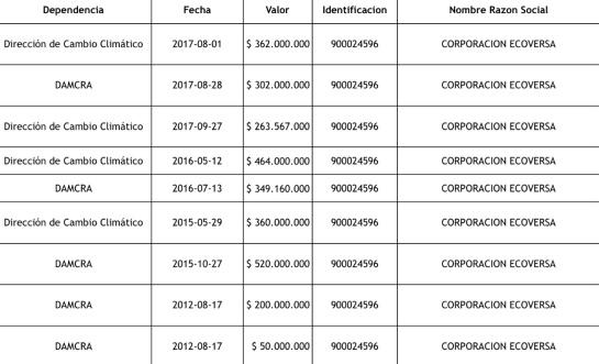 Polémica por contratos de viceministra de Ambiente: Contratos con exempresa de Viceministra de Ambiente en el ojo del huracán