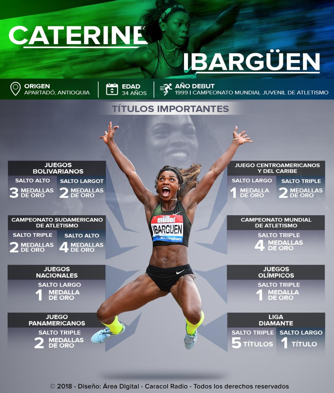 Títulos Caterine Ibargüen: ¡Caterine Ibargüen: la reina del salto mundial!