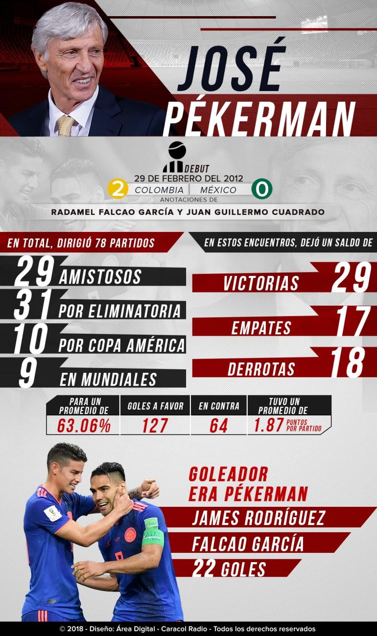 Números Pékerman Selección Colombia: Los números de Pékerman al frente de la Selección