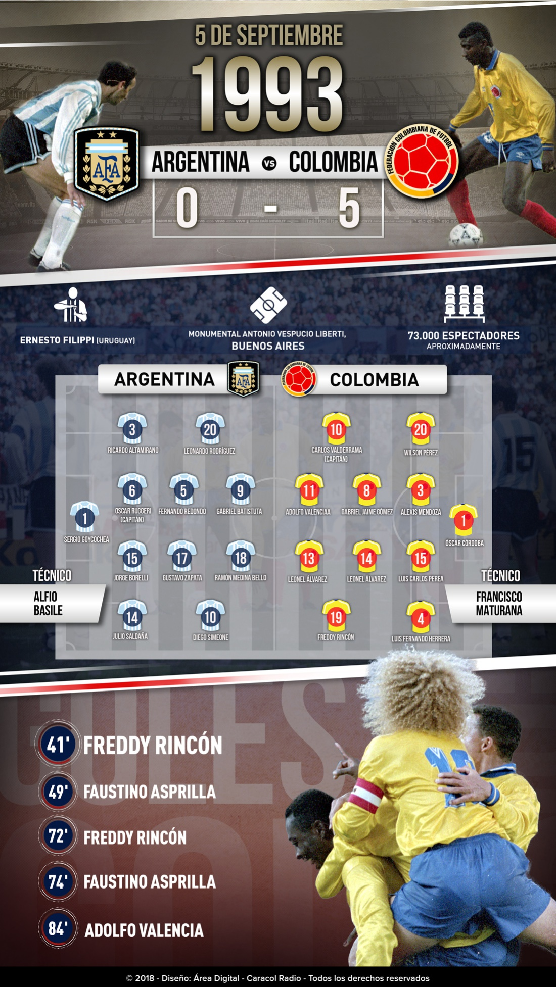 Argentina 0-5 Colombia: Recuerdo histórico: el 0-5 de Colombia a Argentina en el Monumental
