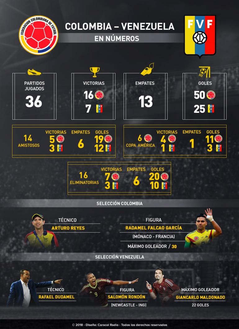 Colombia venezuela on line: En números: Colombia Vs. Venezuela