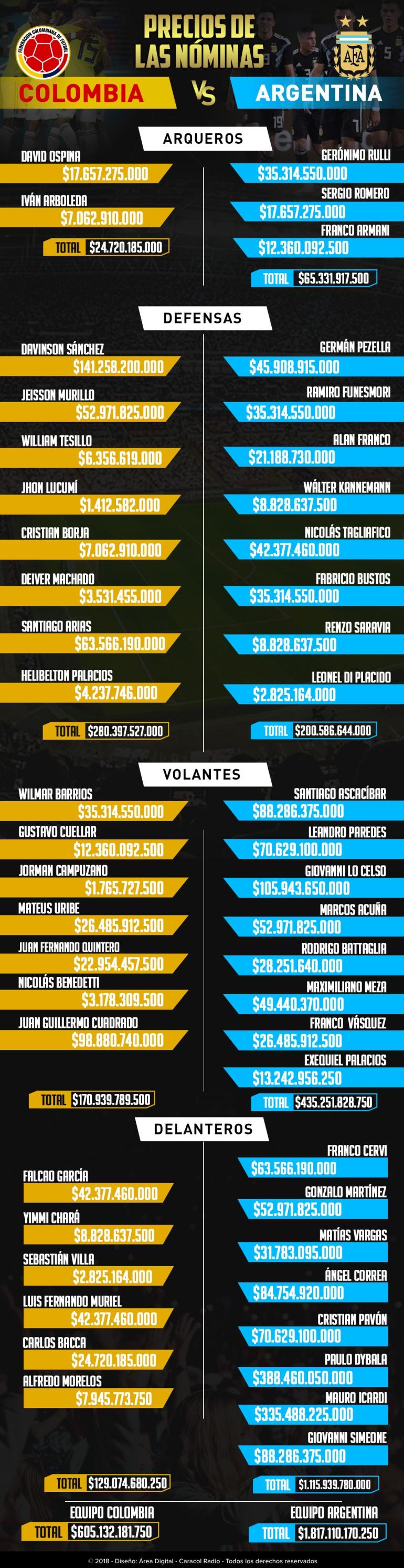 Precios nóminas Colombia Argentina: Los precios de las nóminas de Colombia y Argentina