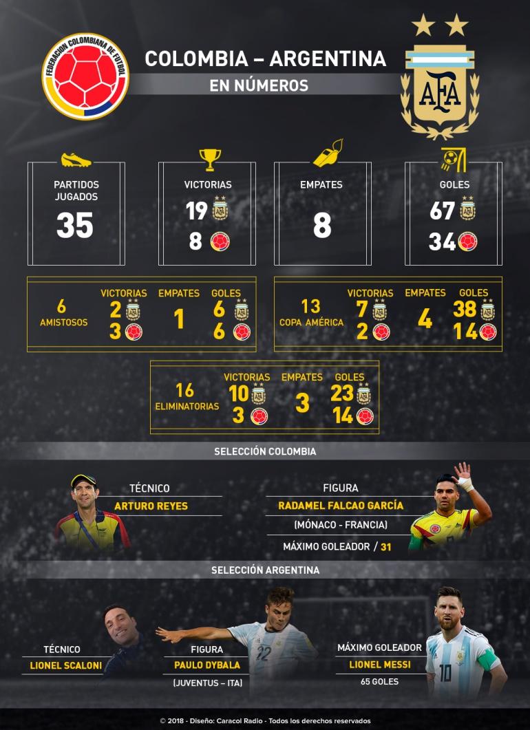 Colombia vs Argentina números estadisticas: En números: Colombia Vs. Argentina