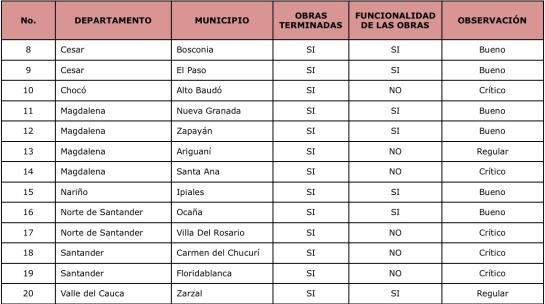 Corrupción ministro de hacienda: Bonos Carrasquilla solo le sirvieron a 29 de 117 municipios