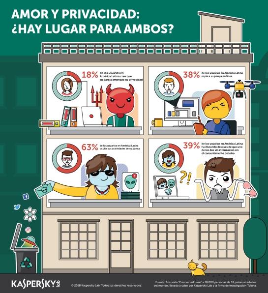 Espiar a parejas en redes sociales: Te amo, pero te espío: 25% de colombianos espían a su pareja en Internet