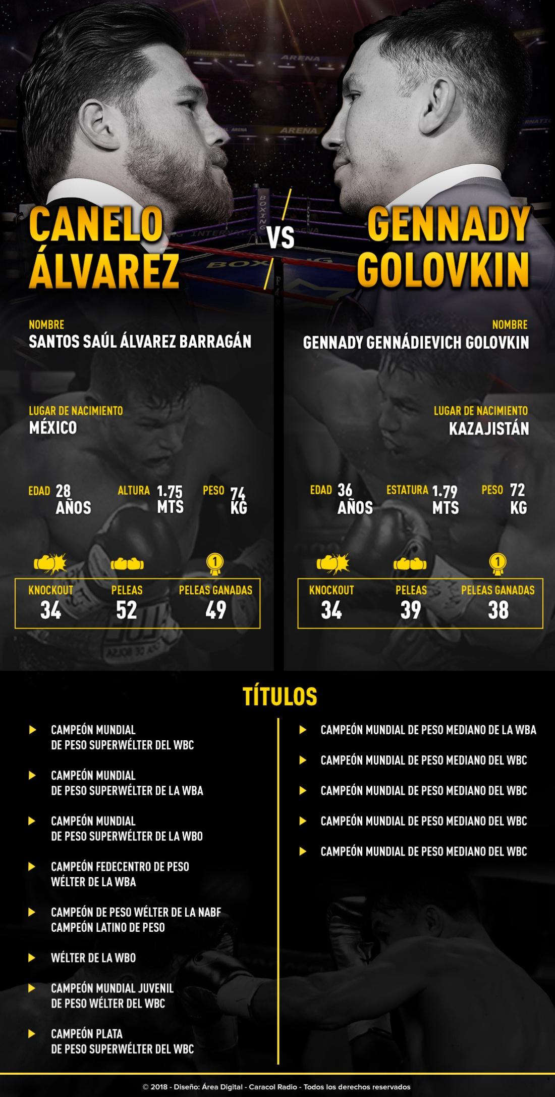 Canelo Vs Golovkin: ¡Canelo Vs Golovkin: La pelea del año!
