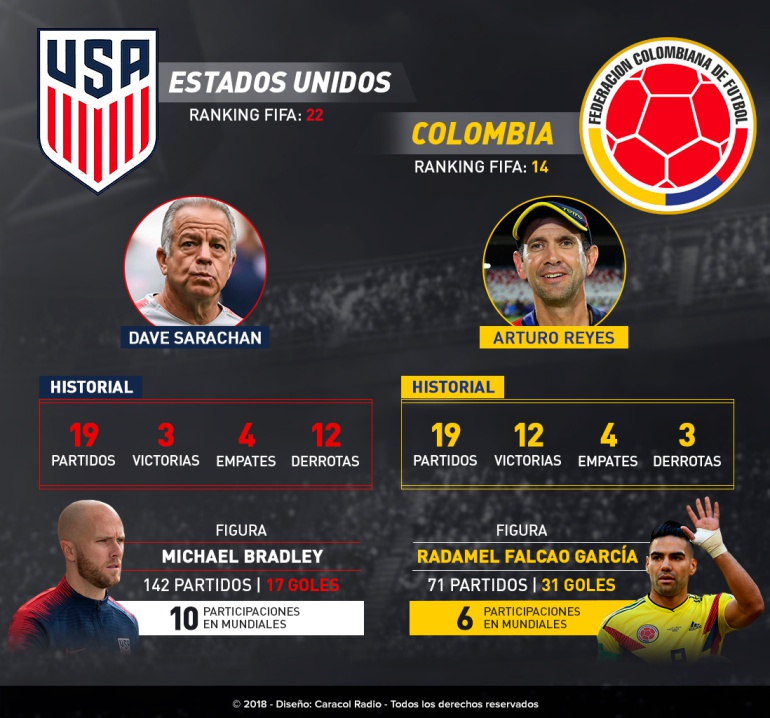 Amistoso Colombia Vs Estados Unidos: ¡Frente a frente: Colombia Vs Estados Unidos!