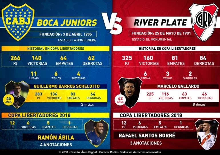 boca juniors river plate en vivo previa resumen goles: Boca Juniors y River Plate protagonizan 'La final del Siglo'