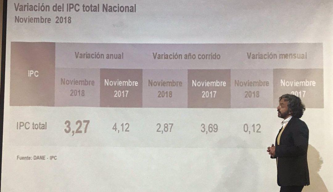 Inflación: El acumulado del IPC este año llegó a 3,27%