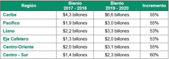 Regalías: Así quedaron distribuidas las regalías para el período 2019-2020