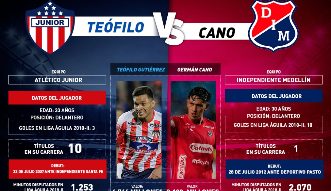 Teofilo Vs Cano Final Liga Águila: 'Teo' Vs Cano: Goles y liderazgo en la final de la Liga Águila