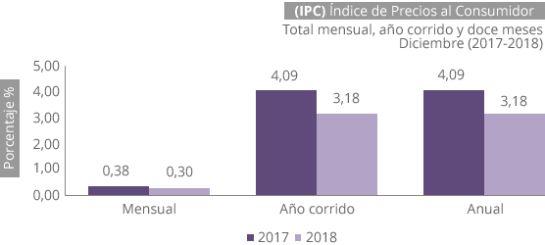 Inflación en Colombia fue de 3,18% en 2018